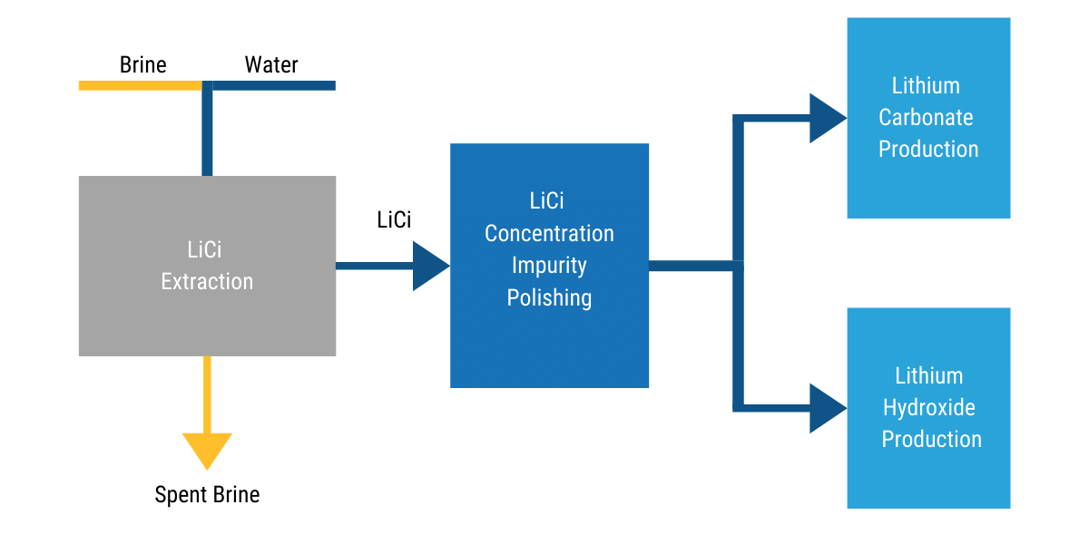 Lithium Extraction Process