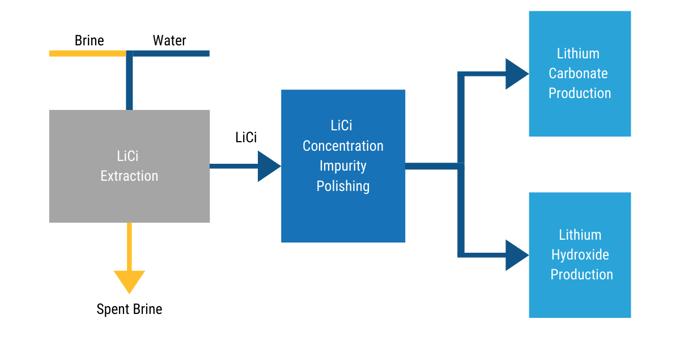 IBAT | Lithium Extraction Process